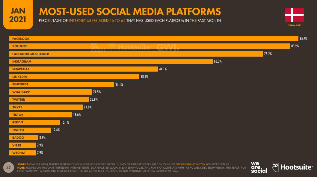 Most Used Social Media Plattform 2021