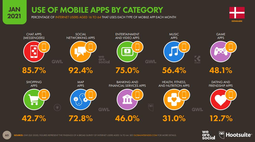 Use of mobile apps Dänemark