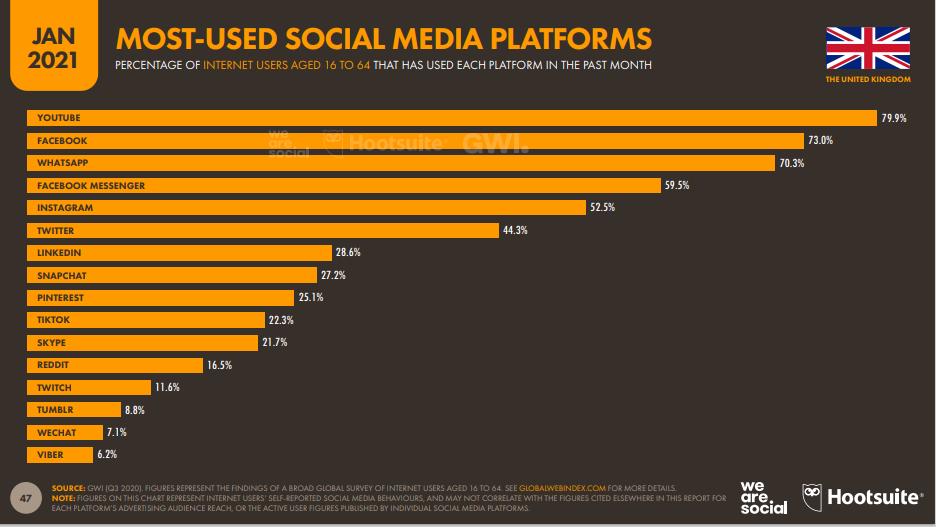 Social Media Großbritannien 2021