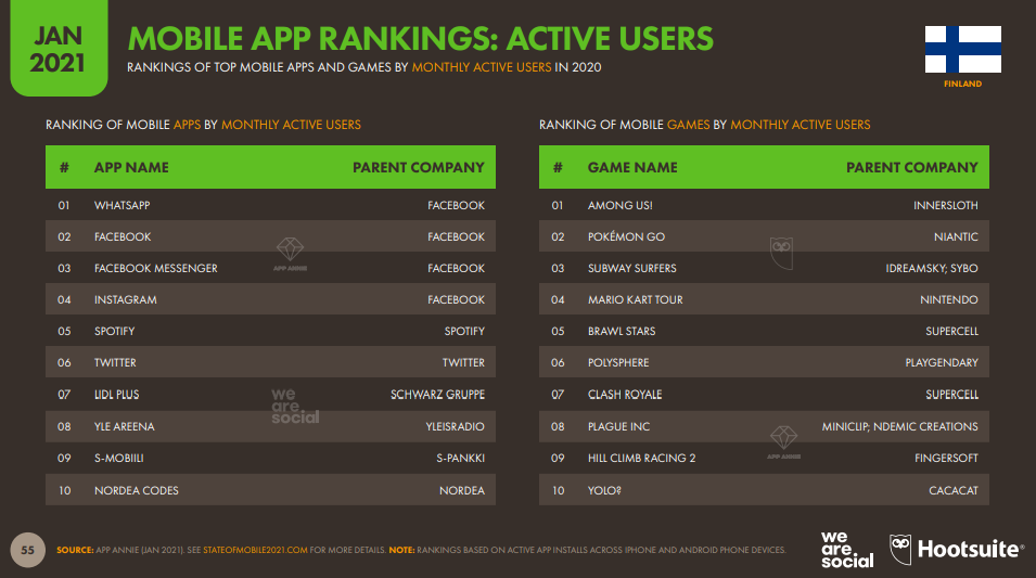 Active Users Mobile Apps 2021