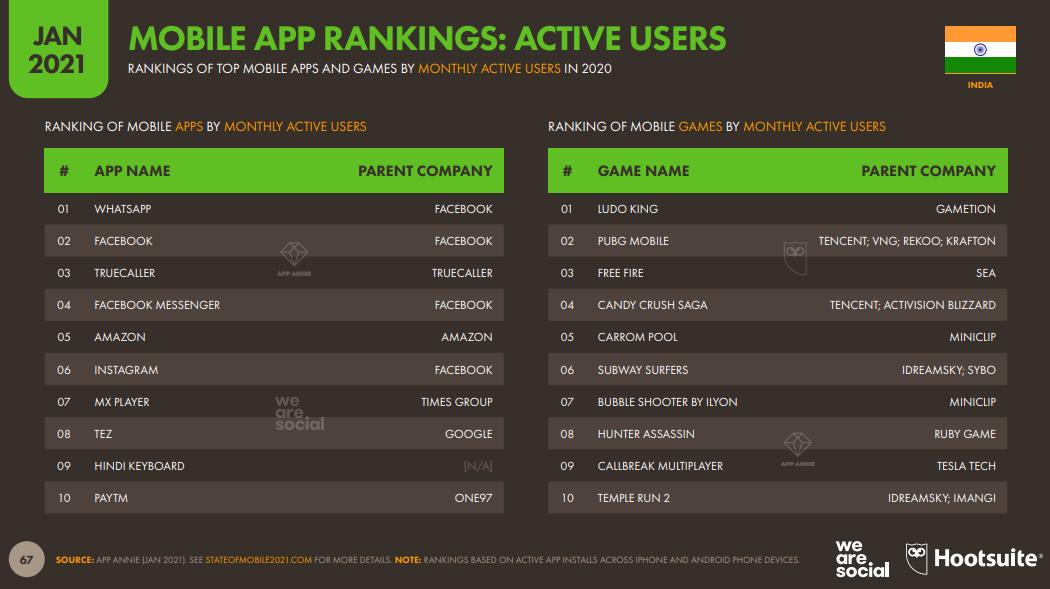 Mobile Apps mit den meisten aktiven Nutzern in 2021