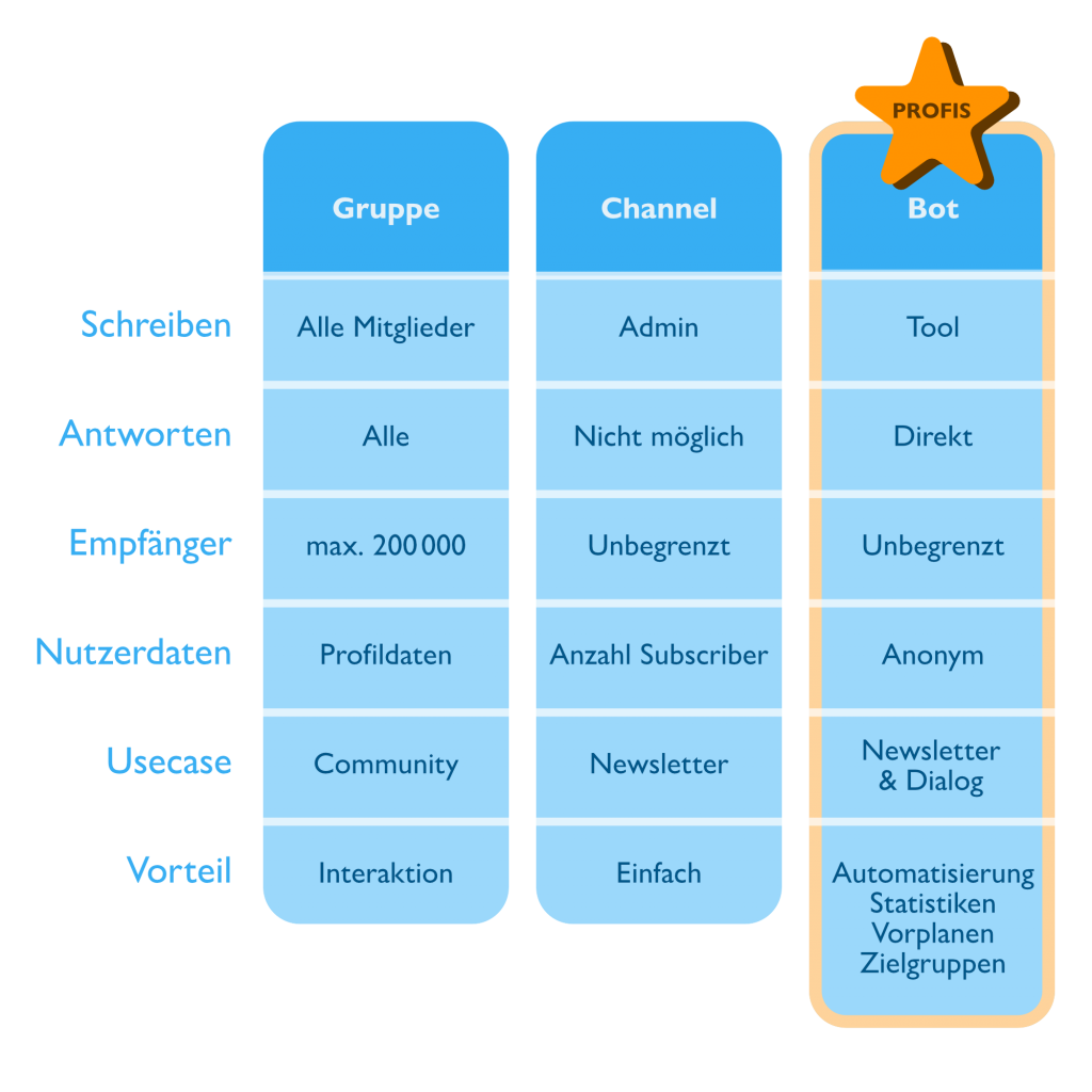 Infografik - Telegram als Unternehmen nutzen