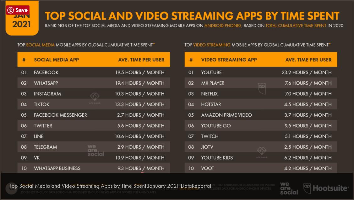Dauer der Nutzung von Social Media Apps 2021