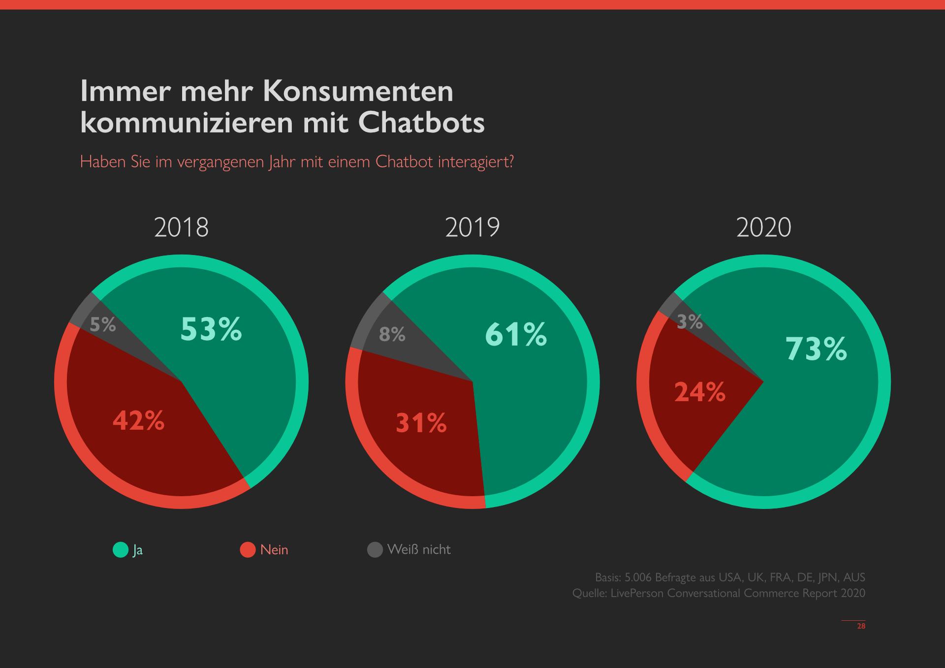 Aktuelle Nutzung von Chatbots - MessengerPeople Studie 2021