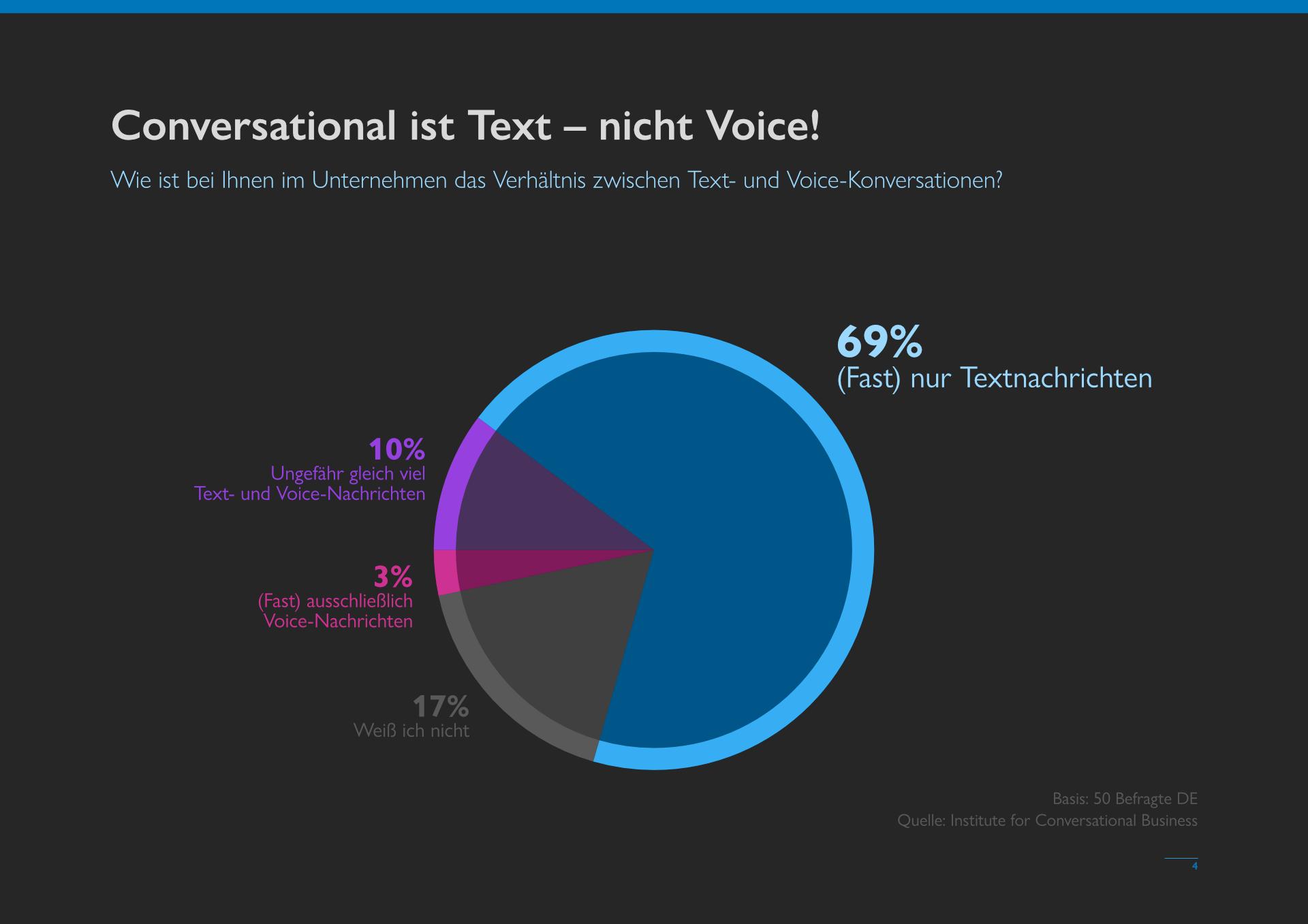 Conversational Business Messenger vs. Sprachassistenten - MessengerPeople Studie 2021