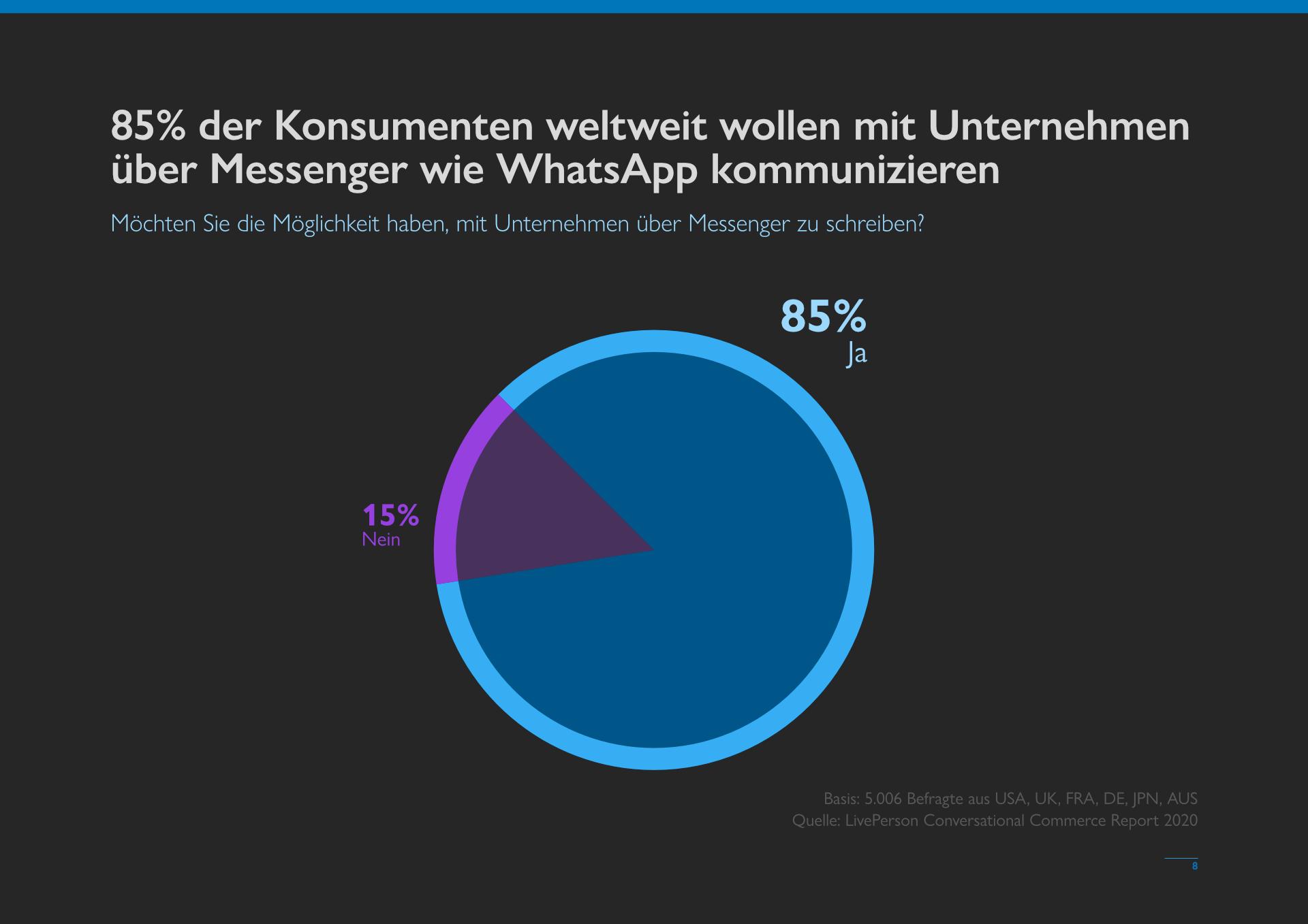 Kunden wollen mit Unternehmen über WhatsApp und Co. kommunizieren - MessengerPeople Studie 2021