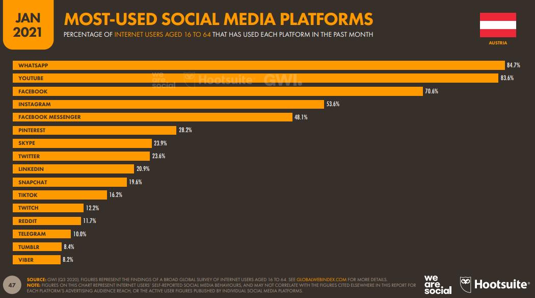 Meist genutzte Social Media Plattforen Österreichs 2021