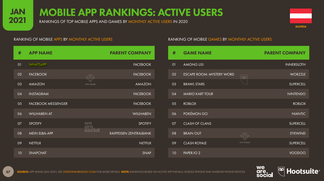 Beliebteste Mobile App 2021 in Österreich