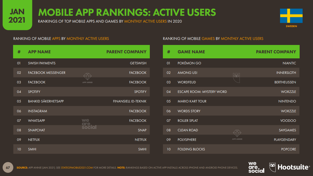Active Users Mobile App