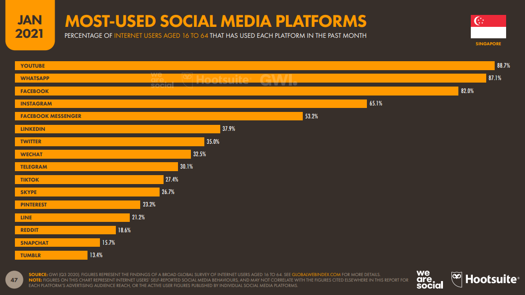 Meist genutzte Social Media Plattform 2021
