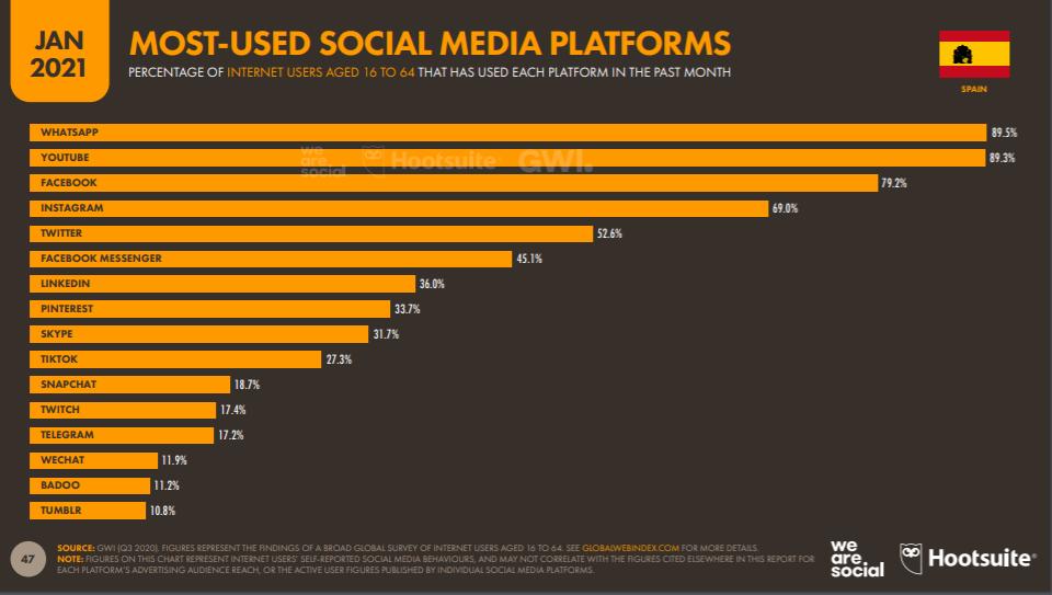 Most Used Social Media Platform Spanien 2021