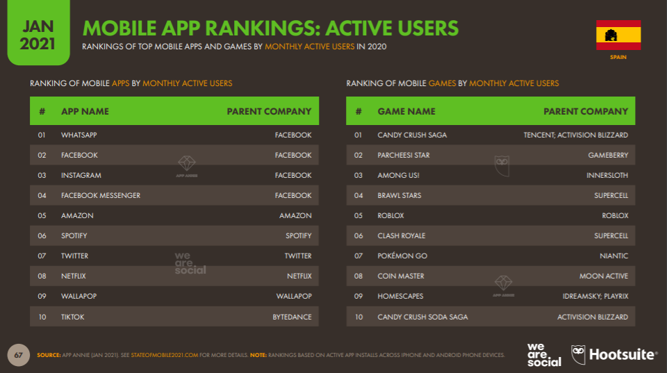 Active Users Mobile App Spanien 2021