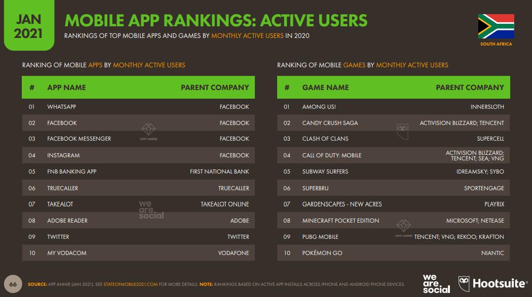 Active Users Südafrika 2021