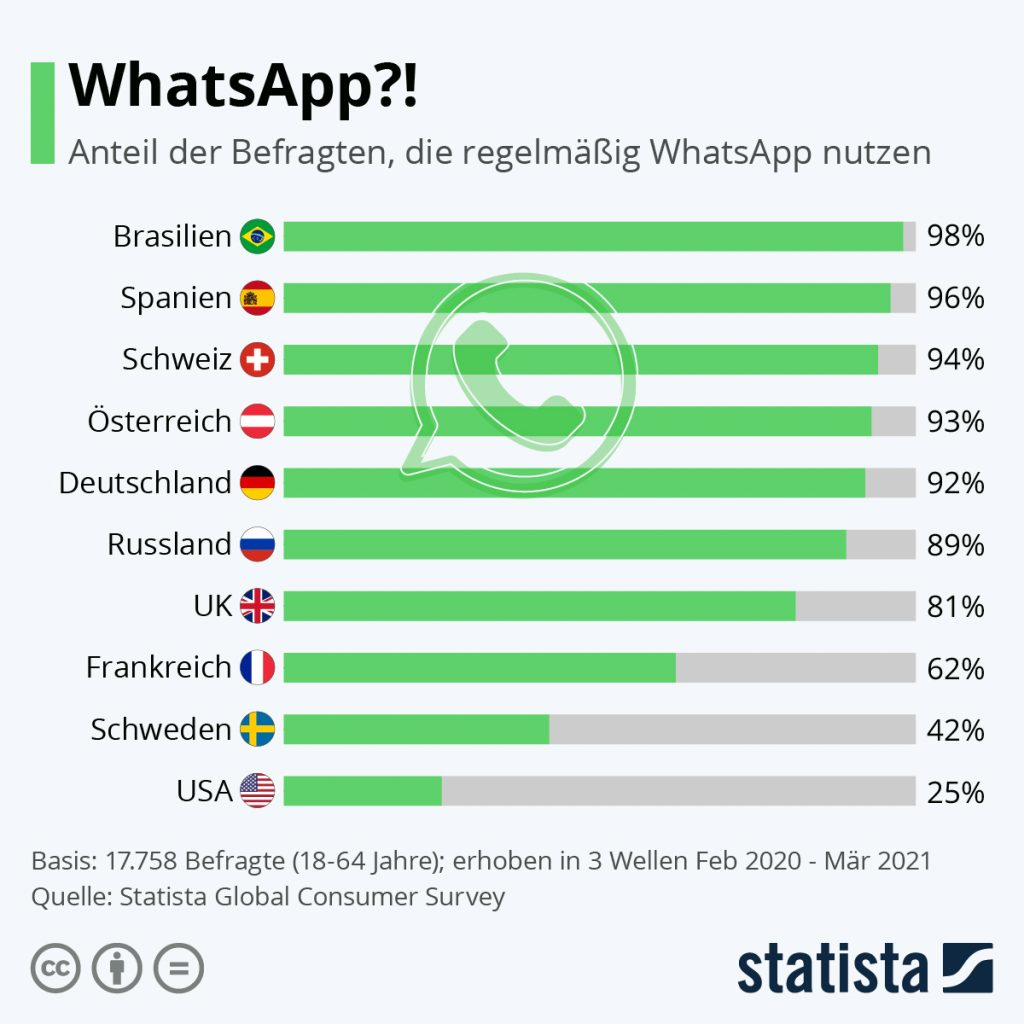 WhatsApp User Worldwide 2021 Statistic
