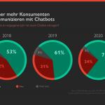 webseite chatbot entwicklung studie