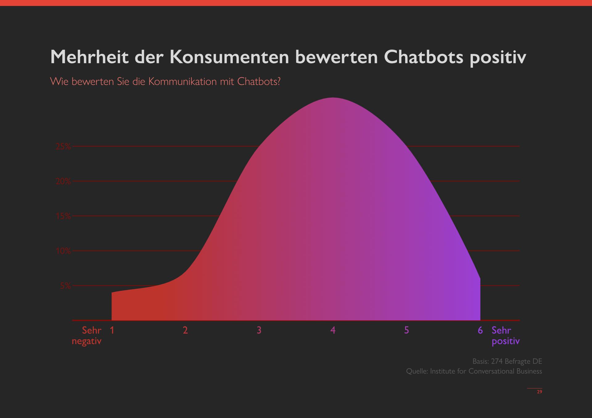 messengerpeople-studie-2021-chatbot-werden-positiv-bewertet