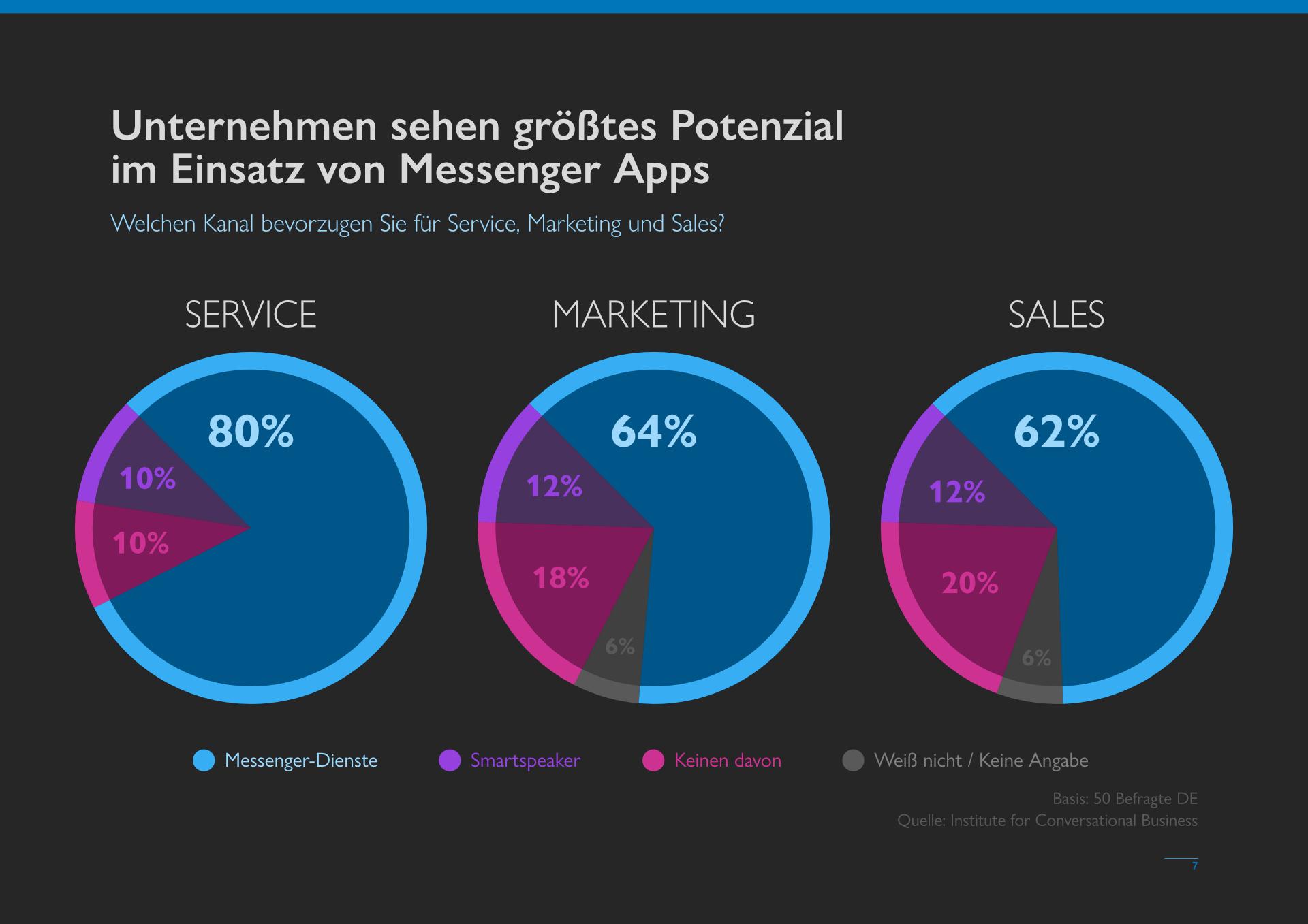 messengerpeople-studie-2021-groesstes-potenzial-zeigen-messenger-apps