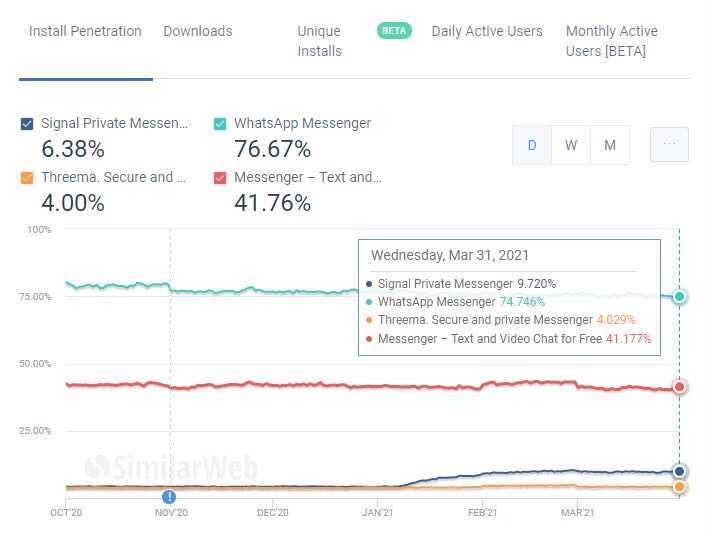 Signal Messenger vs WhatsApp Nutzerzahlen 2021