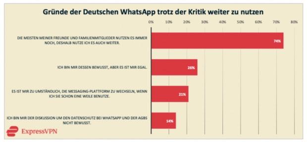 Gründe WhatsApp nicht zu wechseln
