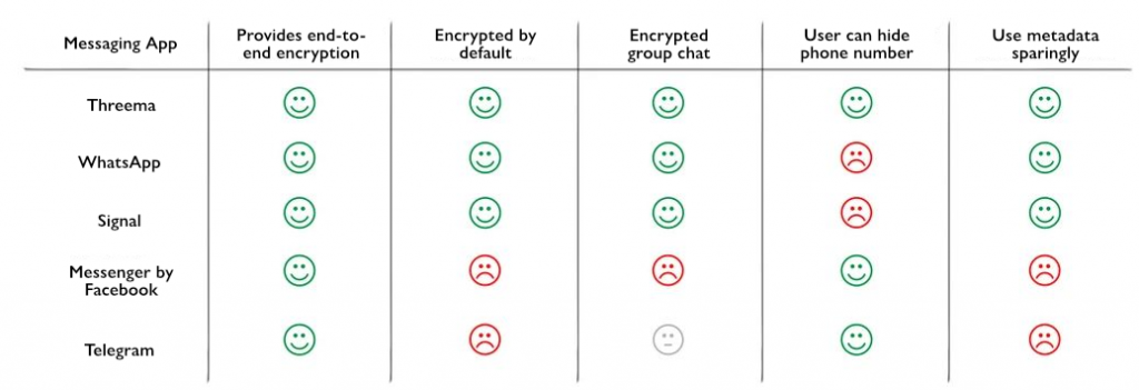 overview-security-messaging
