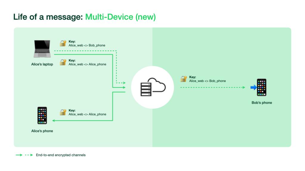 WhatsApp Business auf mehrer Geräten nutzen Datenschutz
