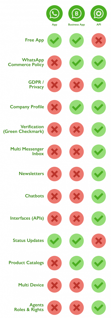 Infographic which shows the differneces between the private WhatsApp vs. WhatsApp Business App vs. WhatsApp Business API