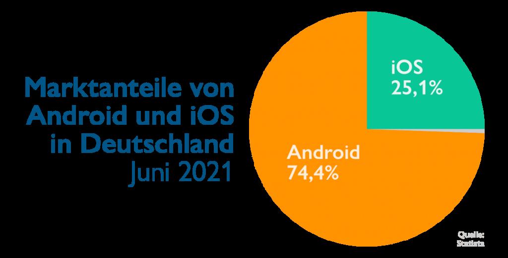 Statistik Apple vs Google Systeme Deutschland 2021