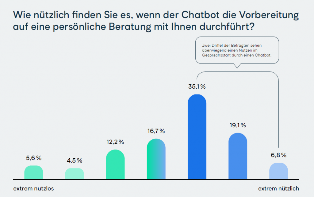 Chatbot Studie 2021 - Chatbot im E Commerce